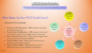 Credit FICO